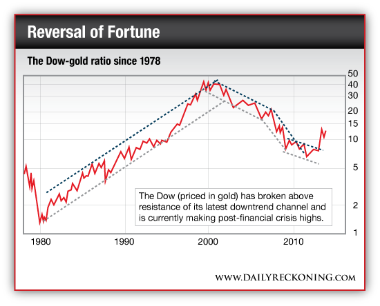 Dow-Gold Ratio Since 1978