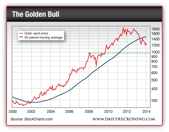 Spot Price of Gold vs. 50-Period Moving Avg., 2000-Present
