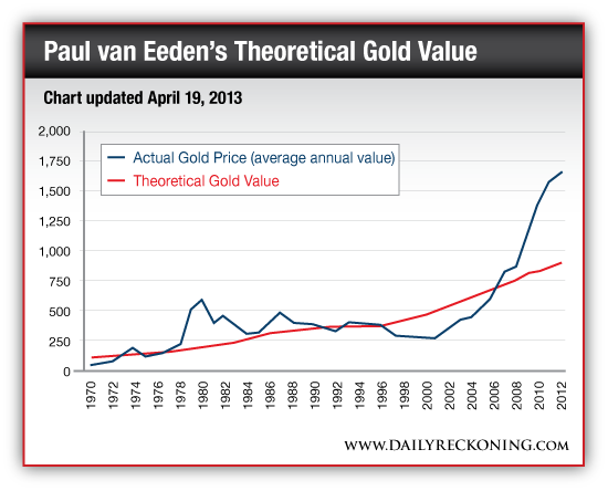 Paul van Eeden's Theoretical Gold Value
