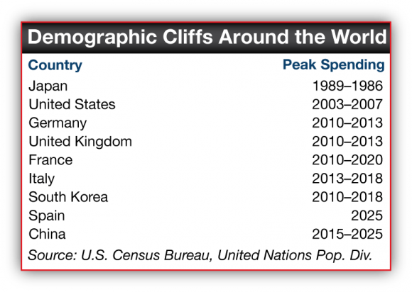 Countries and their peak spending