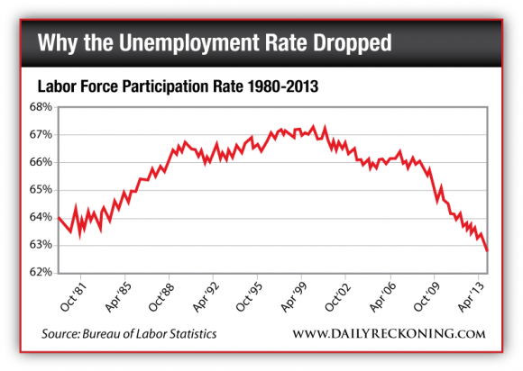 Labor Force Paticipation Rate 1980-2013