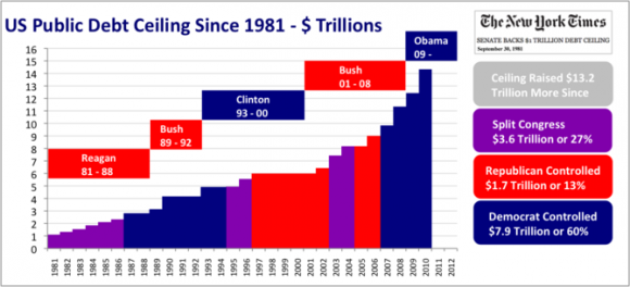 US Public Debt Ceiling Since 1981