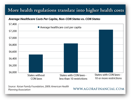 Average health care Costs Per Capita, Non-CON States vs. CON States