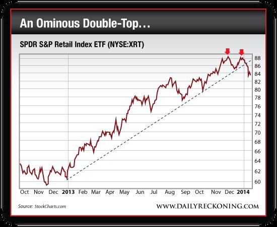SPDR S&P Retail Index ETF (NYSE:XRT)