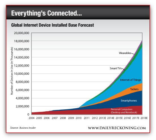 Global Internet Device Installed Base Forecast, 2004-2018E