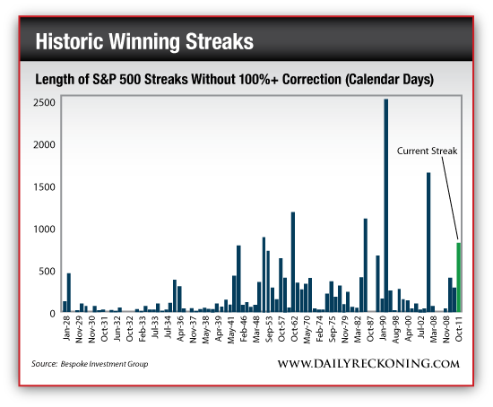 Length of S&P 500 Streaks Without 100% Correction