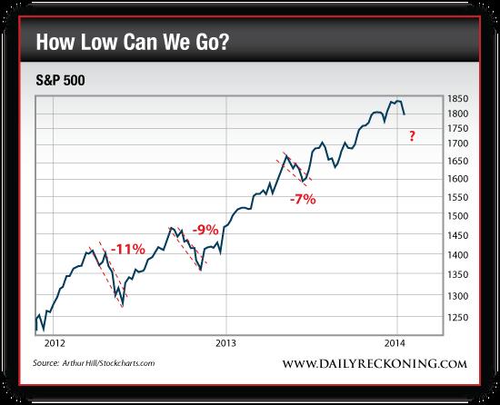 S&P 500, 2012-Present
