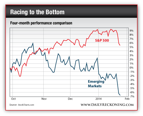 S&P 500 vs. Emerging Market Performance, Oct. 2013-Present
