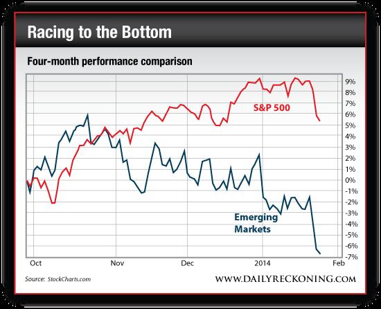 S&P 500 vs. Emerging Market Performance, Oct. 2013-Present