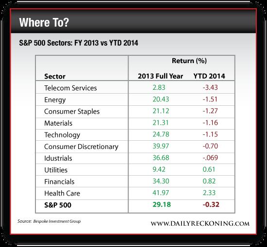 S&P 500 Sectors: FY 2013 vs. YTD 2014