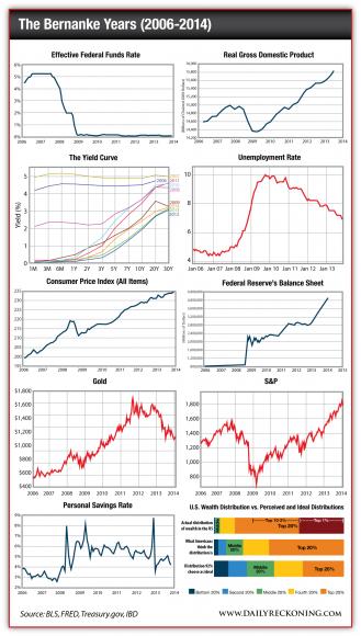 The Bernanke Year, 2006-2014