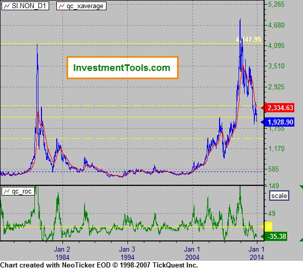 Forexpros commodities silver historical data