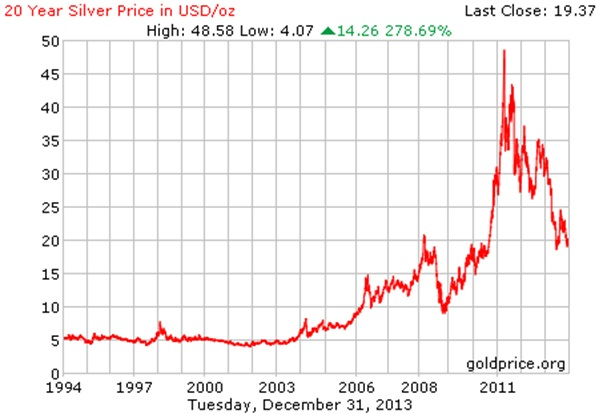Silver trend chart market withdrawal