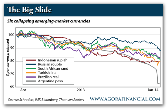 Six Collapsing Emerging Market Currencies