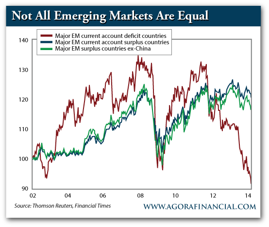 Emerging Market Countries With Current Account Deficits and Surpluses, and Surplus Countries Ex-China