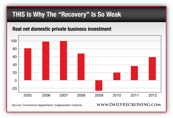 Real net domestic private business investment