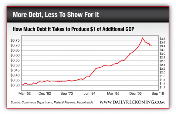 How Much Debt it Takes to Produce $1 of Additional GDP