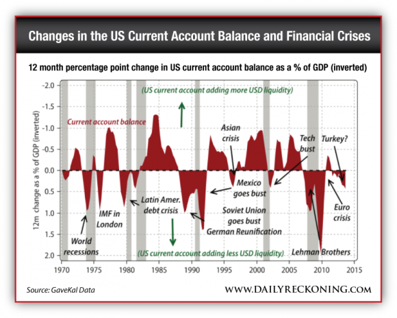 12 month percentage point change in US current account balance as a % of GDP (inverted)