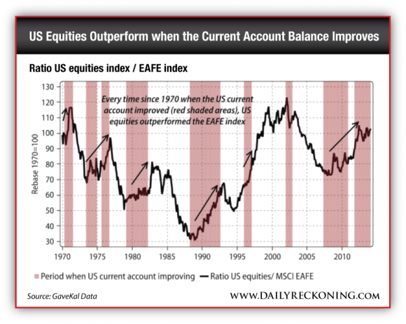 Ratio US equities index / EAFE index