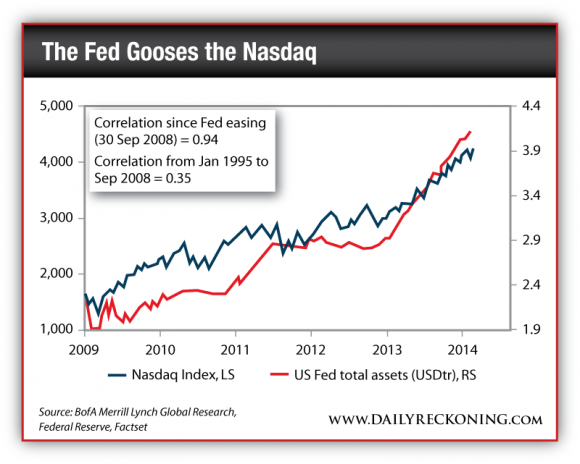 Nasdaq Index vs. US Fed Total Assets, 2009-Present