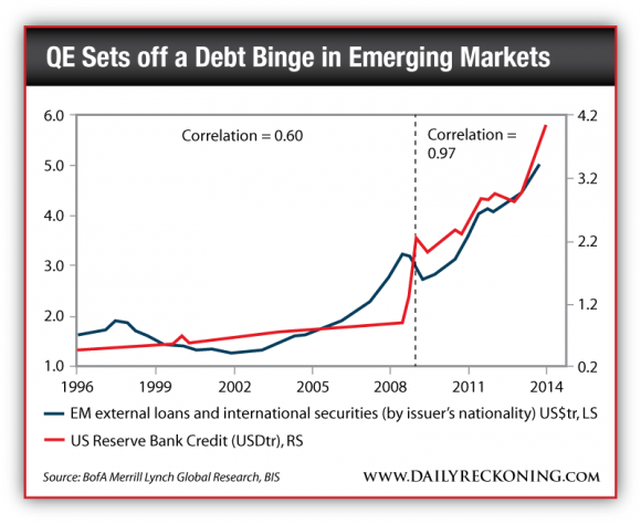 EM External Loans and International Securities vs. US Reserve Bank Credit, 1996-Present