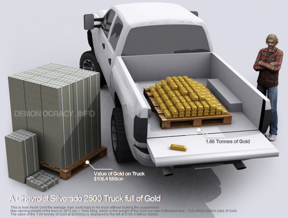 How much Gold the average man could haul in his truck without braking the suspension