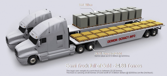 Semi Truck 'full' of Gold - 24.88 Tonnes