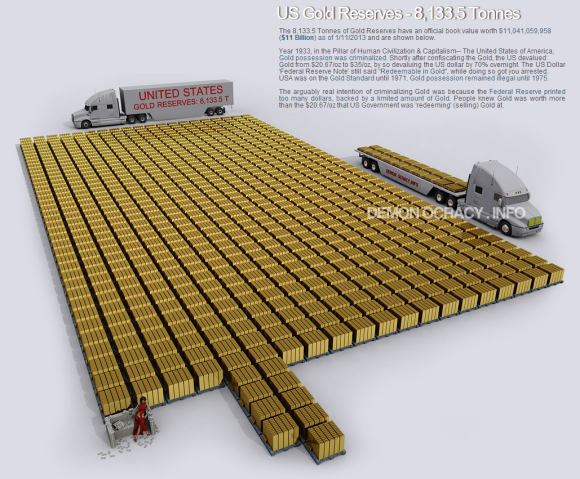 Total US Gold Reserves - 8,133.5 Tonnes