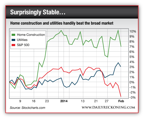 Home Construction and Utility Stocks vs. S&P 500