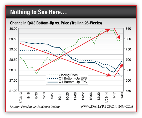 Change in Q413 Bottom-Up vs. Price (Trailing 26 Weeks)