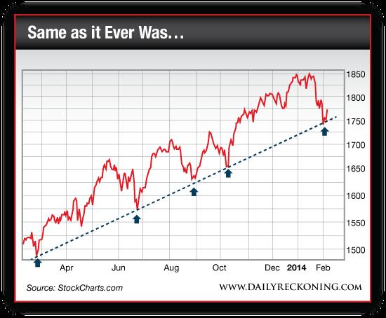 S&P500 Large Cap Index, March 2013-Present