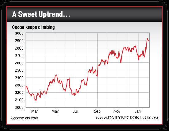 Cocoa Prices, March 2013-Present