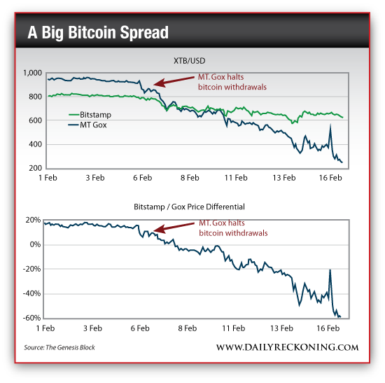 A Big Bitcoin Spread