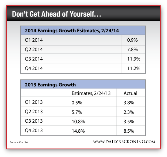 2013 Earnings Growth vs. 2014 Earnings Growth Estimates