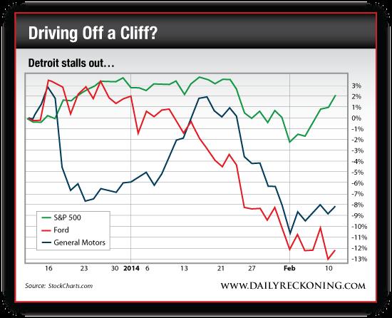 S&P 500 vs. Ford vs. General Motors