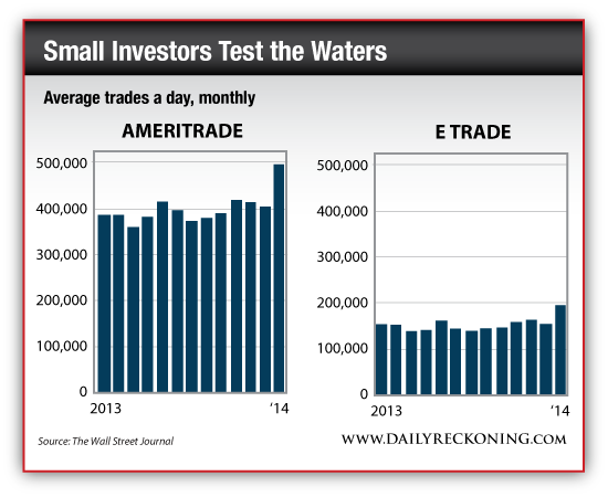Number of Average Trades Per Day, Monthly - Ameritrade vs. ETrade