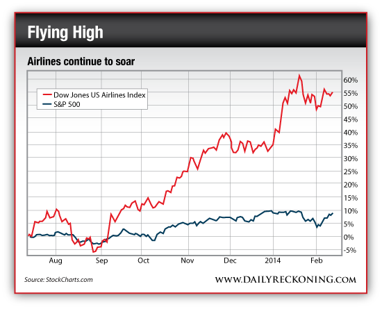 Dow Jones US Airlines Index vs. S&P 500