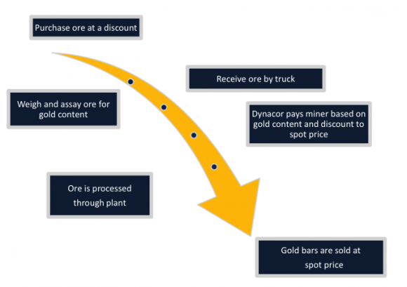 How Ore Becomes Gold