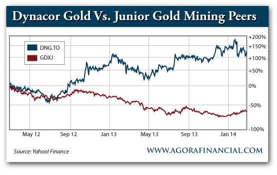 Dynacor Gold vs. Junior Gold Mining Peers, May 2012-Present