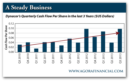 Dynacor's Quarterly Cash Flow Per Share in the Last 3 Years