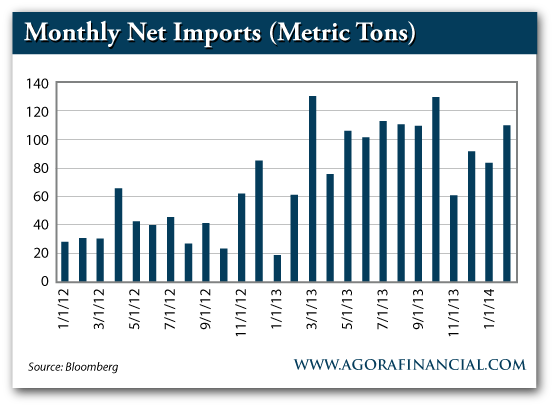 China's Monthly Net Gold Imports, 2012-Present