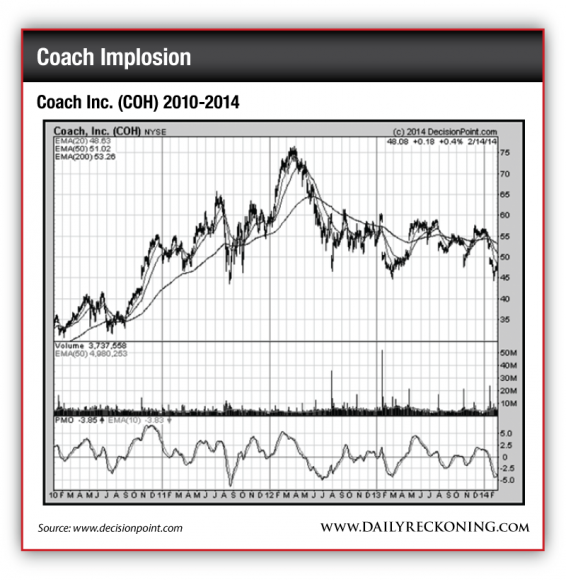 Coach Inc. (COH), 2010-2014