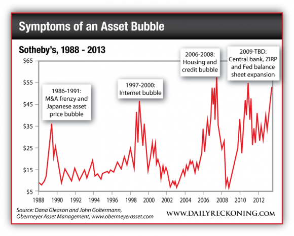 Sotheby's, 1988-2013