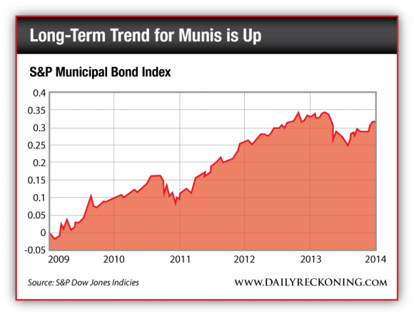 S&P Municipal Bond Index