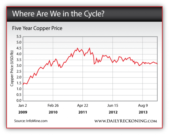 Five Year Copper Price: 2009 - 2013
