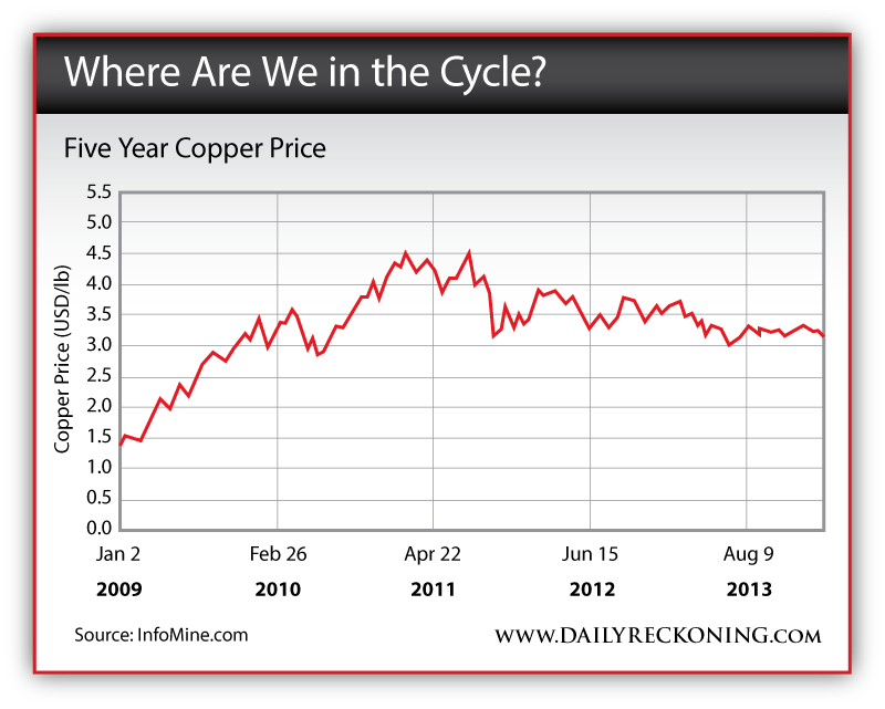 Copper Live Chart