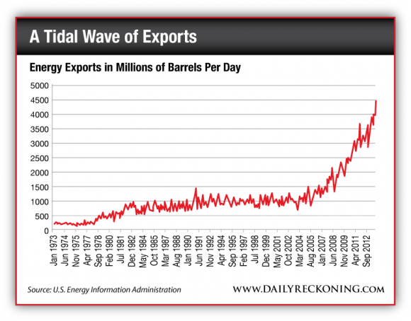 U.S. Energy Exports, in Millions of Barrels per Day