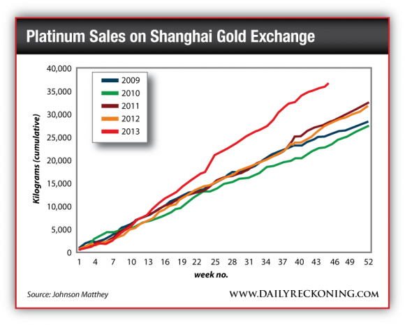 Platinum Sales on Shanghai Gold Exchange
