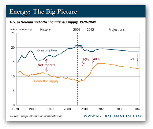 US Petroleum and Other Liquid Fuels Supply, 1970-2040