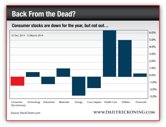 Consumer Stocks vs. Other Markets Sectors, 2014